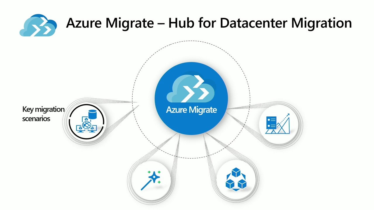Deep diving into tools of Azure migration: Rapid migration process for virtual machines