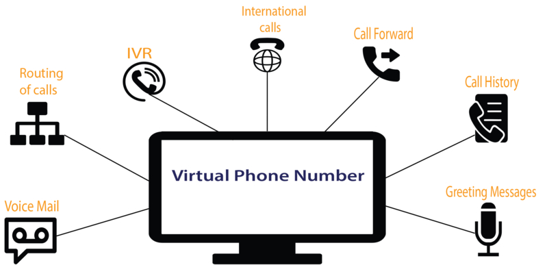 Use Virtual Phone System in Different Devices & Also Never Miss Single Business Calls